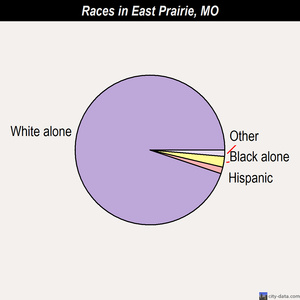 East Prairie races chart