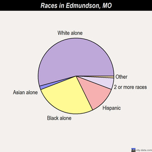 Edmundson races chart