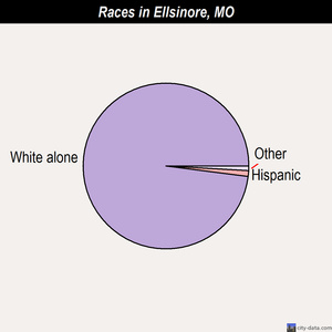 Ellsinore races chart