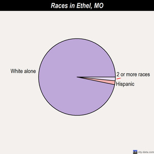 Ethel races chart