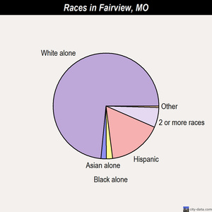 Fairview races chart