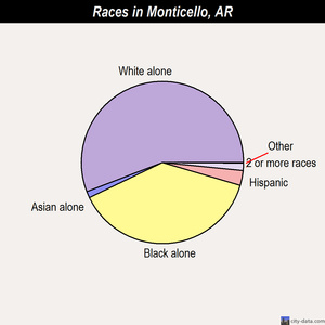 Monticello races chart