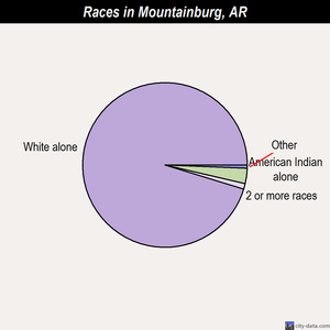 Mountainburg races chart