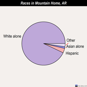 Mountain Home races chart