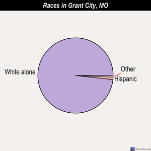 Grant City races chart
