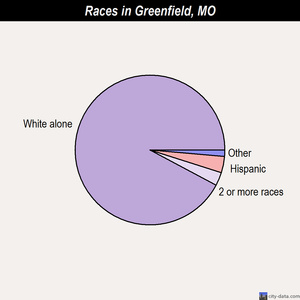Greenfield races chart