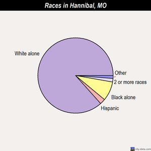 Hannibal races chart