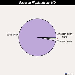 Highlandville races chart