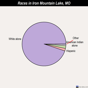 Iron Mountain Lake races chart