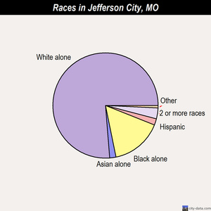 Jefferson City races chart