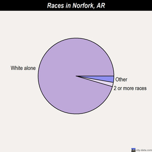 Norfork races chart