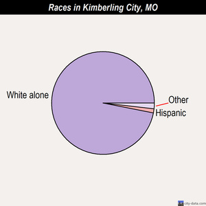 Kimberling City races chart