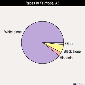 Fairhope races chart