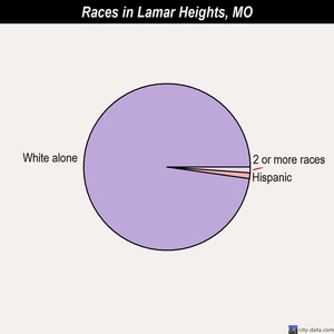 Lamar Heights races chart