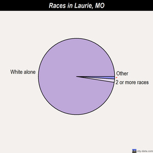 Laurie races chart
