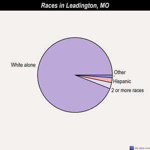 Leadington races chart