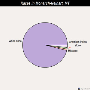 Monarch-Neihart races chart