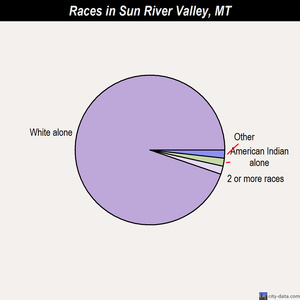 Sun River Valley races chart