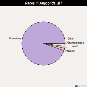 Anaconda races chart