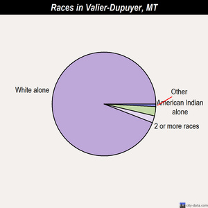 Valier-Dupuyer races chart