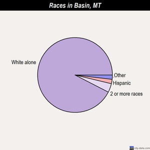 Basin races chart