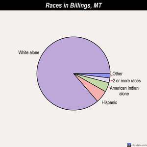 Billings races chart