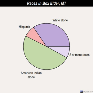 Box Elder races chart