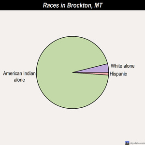 Brockton races chart