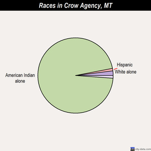 Crow Agency races chart