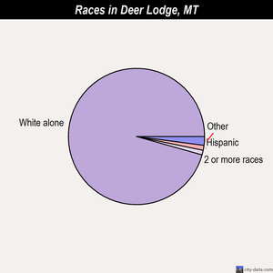 Deer Lodge races chart