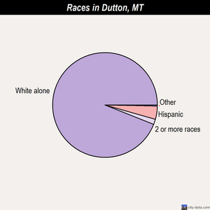Dutton races chart