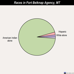 Fort Belknap Agency races chart