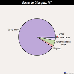 Glasgow races chart