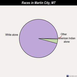 Martin City races chart