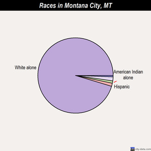 Montana City races chart