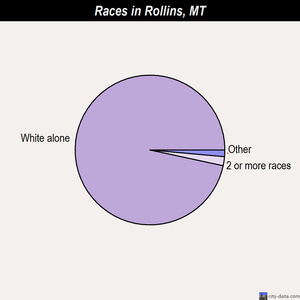 Rollins races chart
