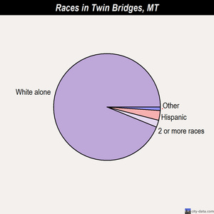 Twin Bridges races chart