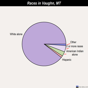 Vaughn races chart