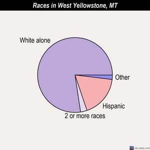 West Yellowstone races chart