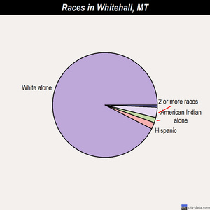 Whitehall races chart