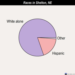Shelton races chart