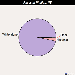 Phillips races chart