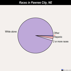 Pawnee City races chart