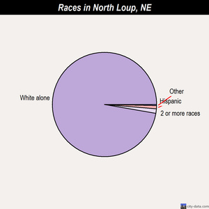 North Loup races chart