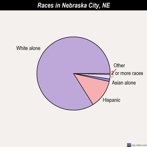 Nebraska City races chart