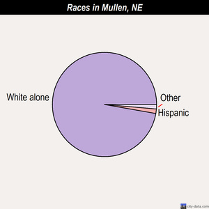 Mullen races chart