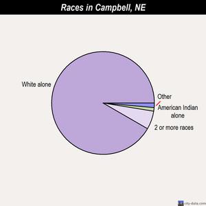 Campbell races chart
