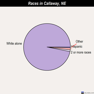 Callaway races chart