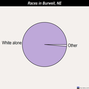 Burwell races chart