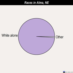 Alma races chart